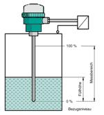 连续液位测量